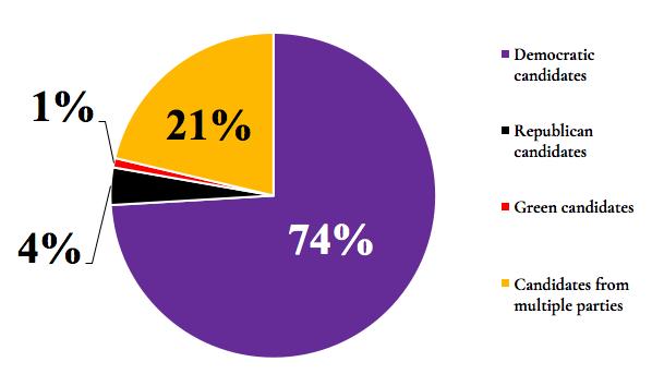 Survey examines student attitudes toward midterm elections