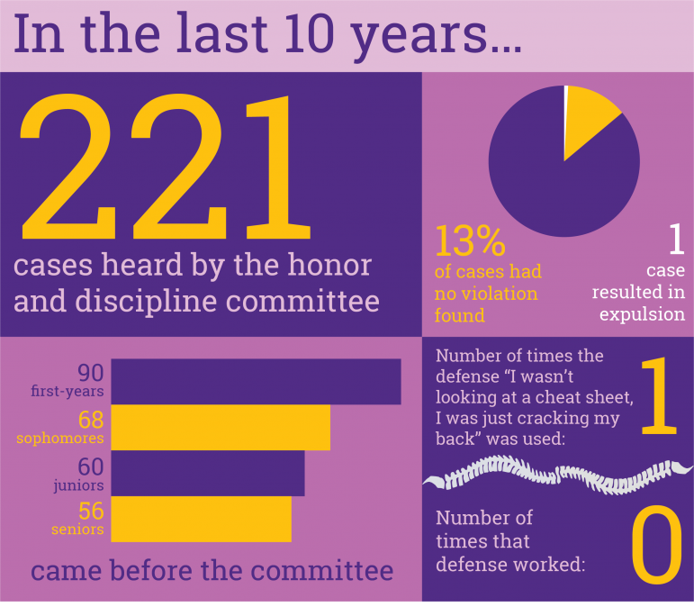 Insights from a  decade of honor committee reports
