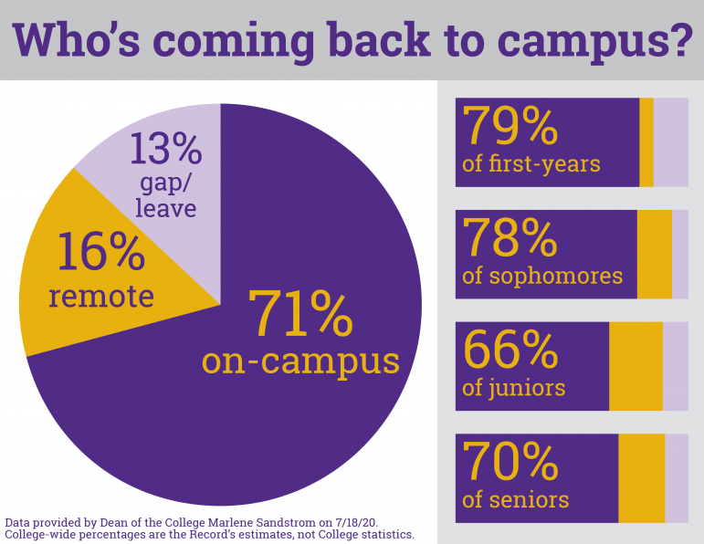 The College released its data on fall enrollment. It reveals disparities by race and financial aid status.
