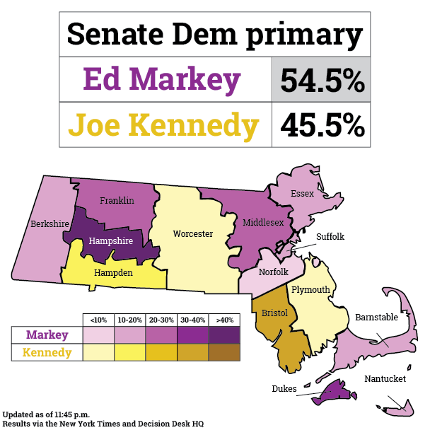 Incumbents win competitive Massachusetts primaries