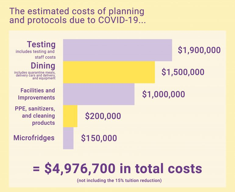 COVID by the numbers: A look into the Colleges pandemic spending