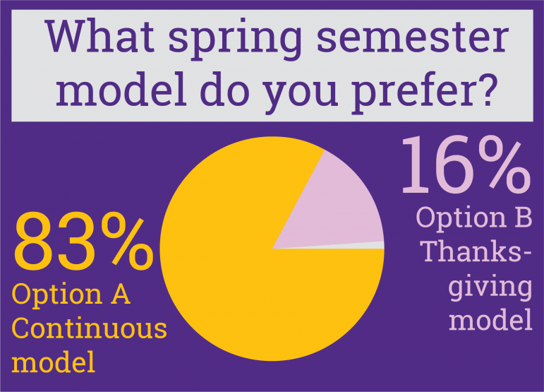 Faculty to vote on spring 2021 calendar; students express preference for continuous model