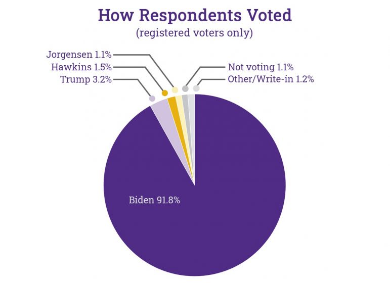 Survey provides snapshot of student opinion on election: strong disapproval of Trump, high turnout, and COVID-19 at the forefront