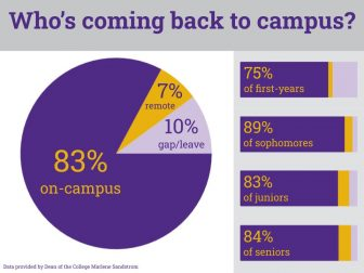 Approximately 83 percent of the student body indicated that they planned to enroll on campus in the spring. (Lulu Whitmore/The Williams Record)