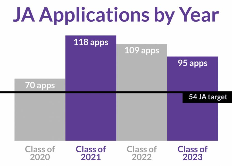 JA applications drop slightly from last year