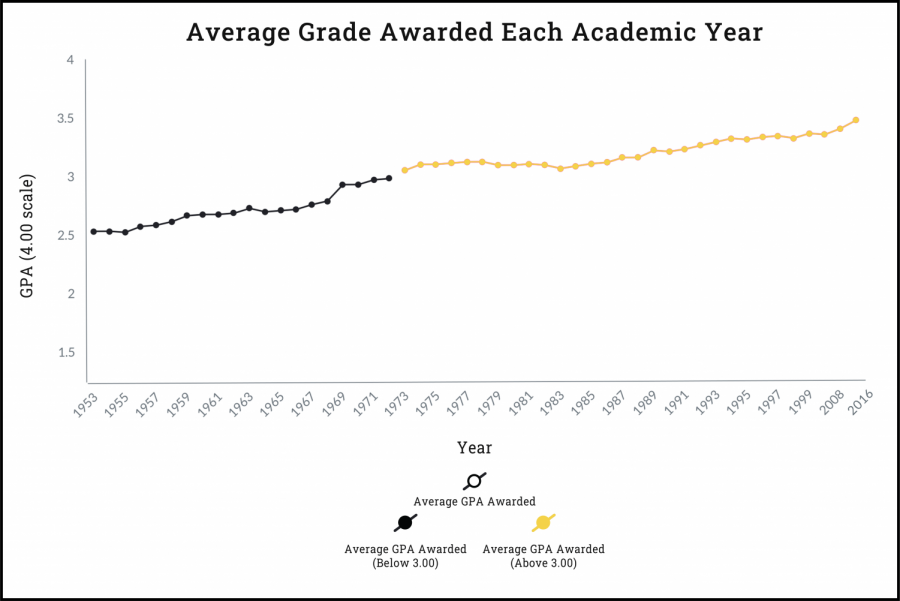 Grade inflation continues rise through fall semester, some professors say