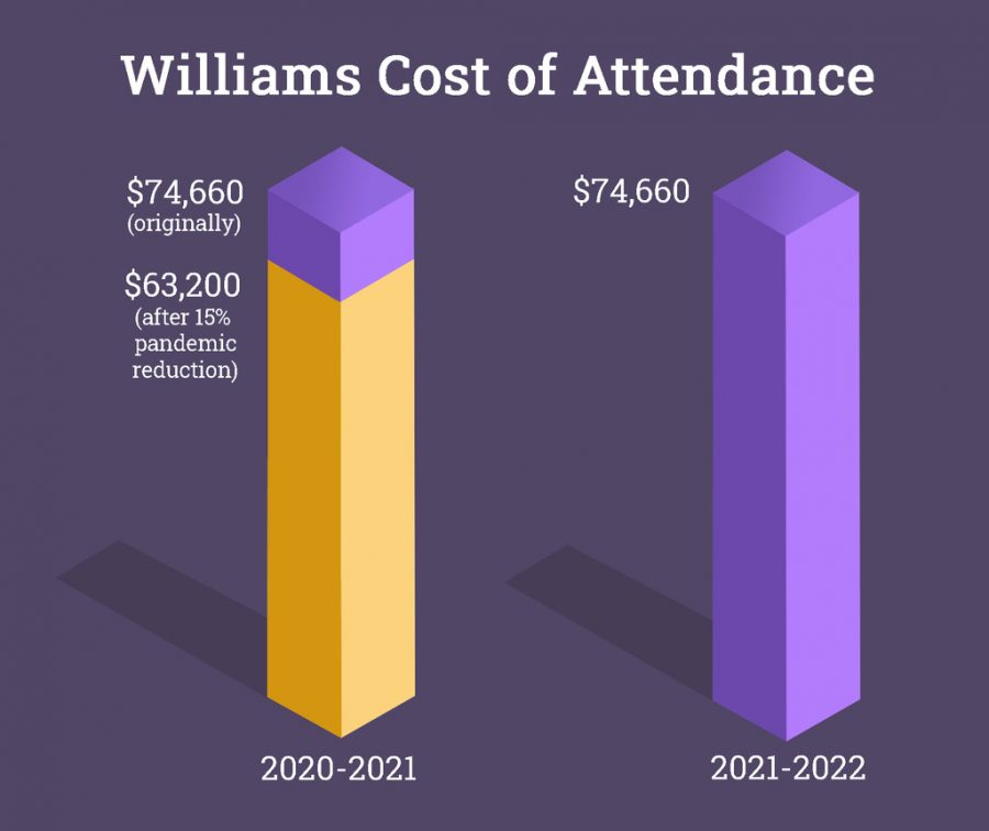 The increase in the 2021-22 school year cost of attendance reflects a fully in-person fall next year. (Devika Goel/The Williams Record)