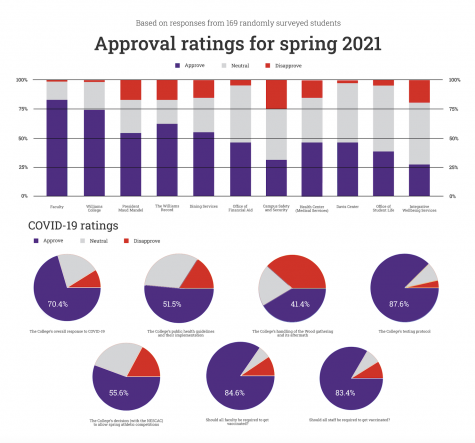 Record survey reveals decreased approval of College policies, institutions