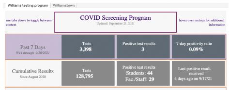 College unveils new COVID dashboard