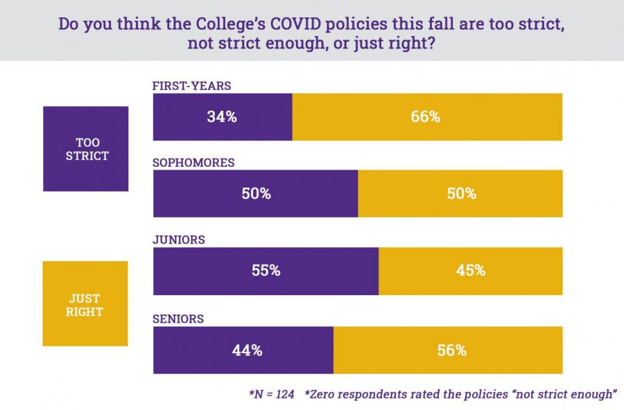 """Sixty-six percent of first-year respondents rated the policies overall as """"just right,"""" compared to only 50 percent of sophomores, 45 percent of juniors, and 56 percent of seniors. (Devika Goel/The Williams Record)"""